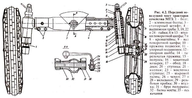 Управление трактором и ходовая часть