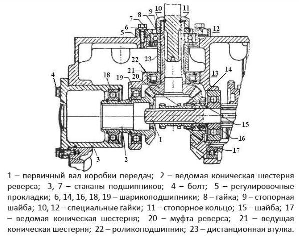 Устройство коробки передач агрегата