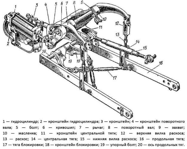 Конструкция механизма навески - схема