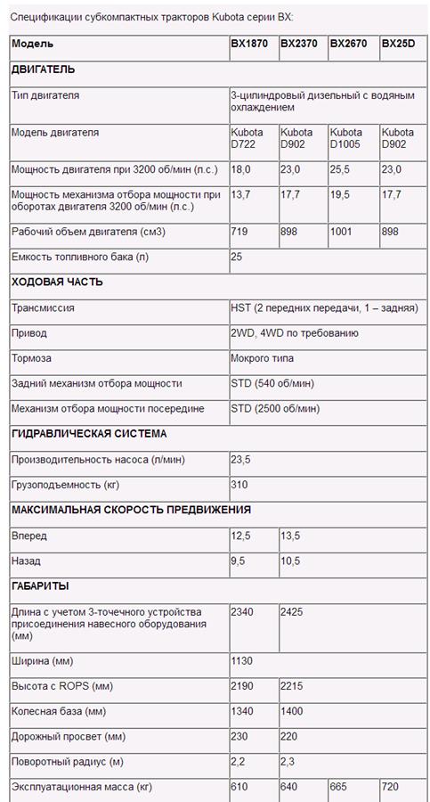 Технические характеристики 4х моделей