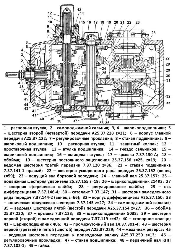 Особенности коробки передач трактора