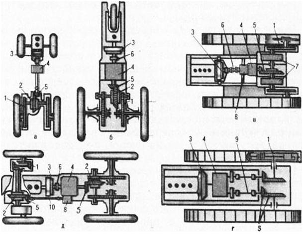 Элементы трансмиссии трактора и их предназначение