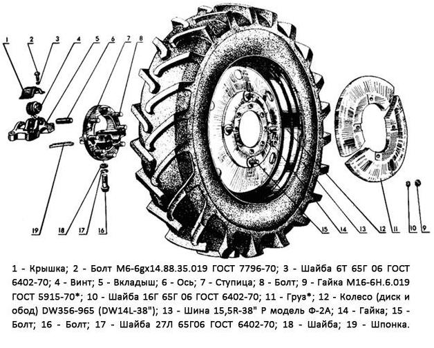 Колеса трактора – из чего состоят элементы?