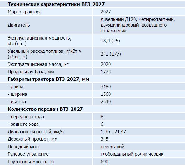 Технические характеристики трактора ВТЗ 2027