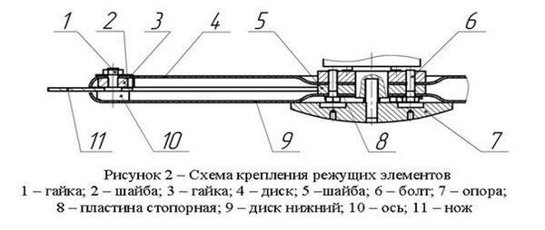 Роторная косилка для минитрактора: своими руками