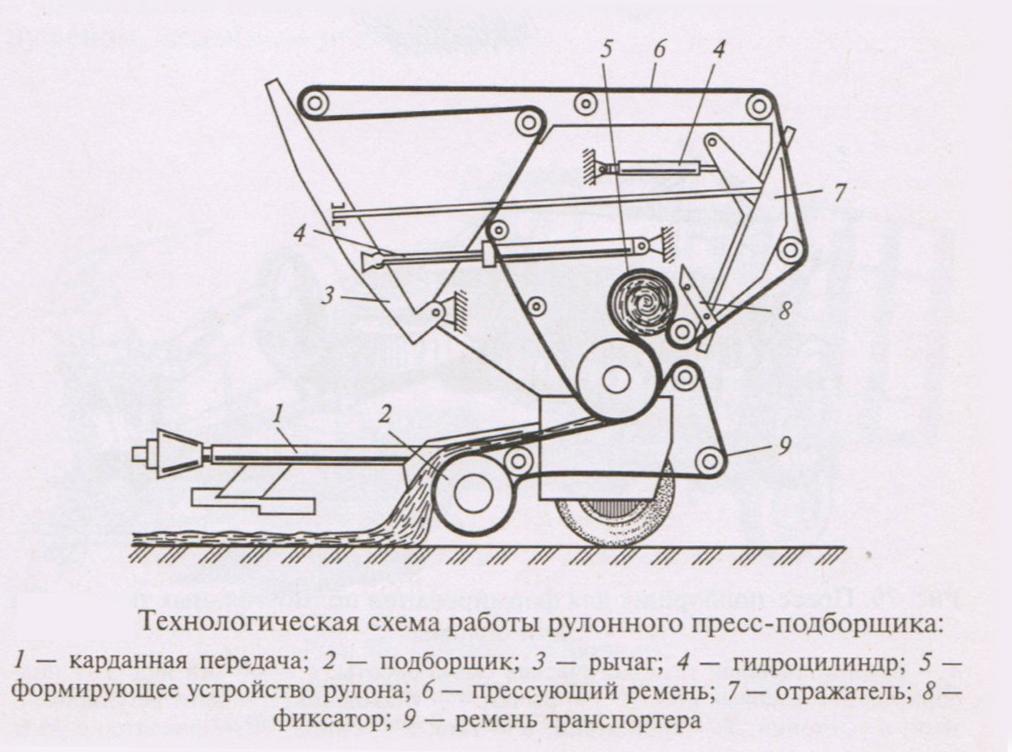 Схема работы рулонного пресс-подборщика