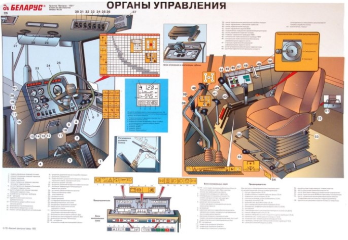 Трактор МТЗ 1221: коробка передач - схема
