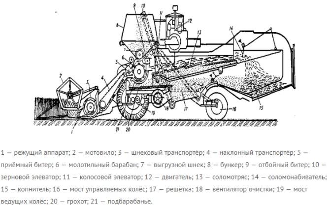 Комбайн СК-4: схема внутреннего устройства