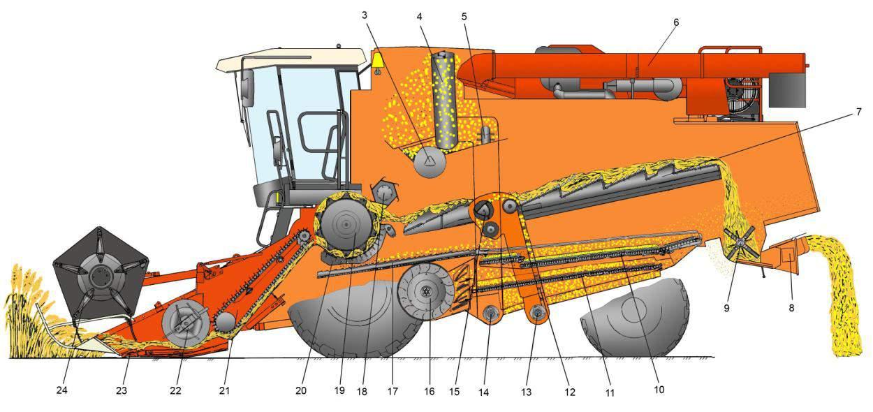 Принцип работы зерноуборочного комбайна