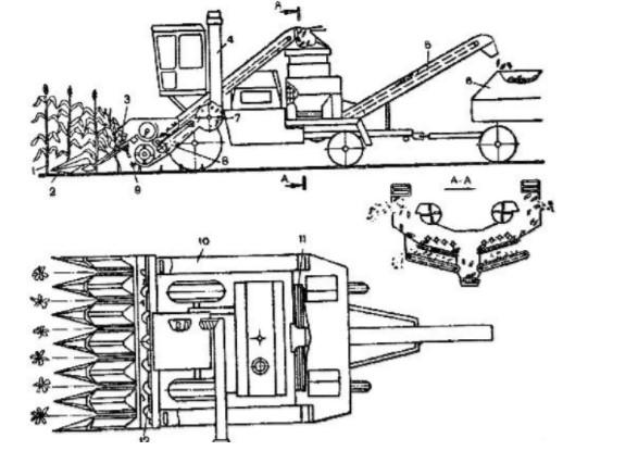 Технологическая схема функционирования комбайна «Херсонец-200» КСКУ-6А