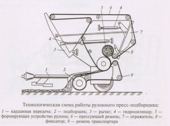 Трактор с с сено прессом