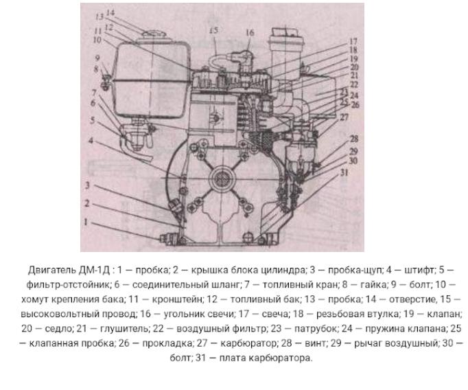 Устройство двигатель мотоблока Каскад