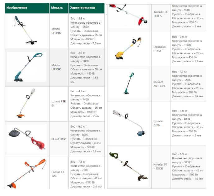 В таблице представлены популярные модели от известных брендов с их техническими характеристиками