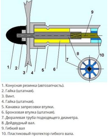 лодочный мотор своими руками из триммера