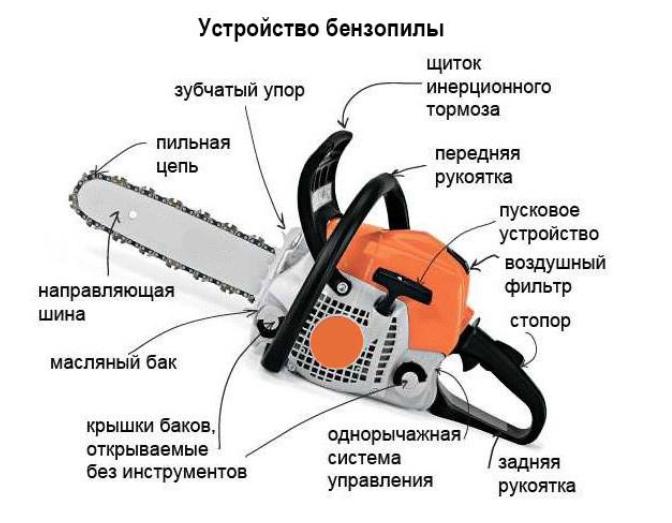 Принцип работы бензопилы