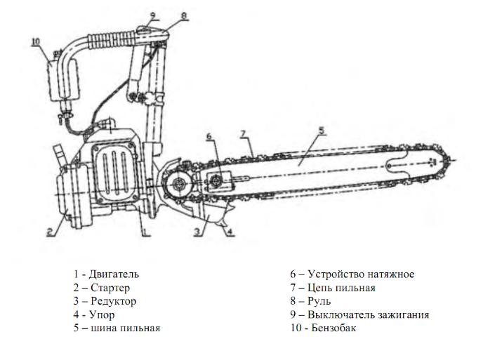 Устройство бензопилы Урал
