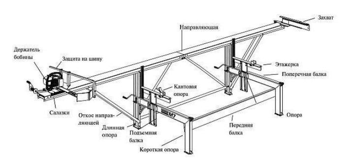 Самодельная пилорама из электропилы, чертеж