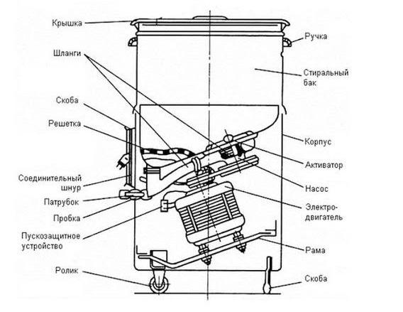 Как сделать зернодробилку из стиральной машины своими руками, чертеж
